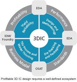 3D ICs