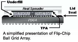 A simplified presentation of Flip-Chip Ball Grid Array.