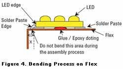 Bending Process on Flex