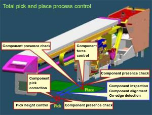 Total pick and place process control