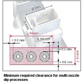 Minimum required clearance for multi-nozzle dip processes