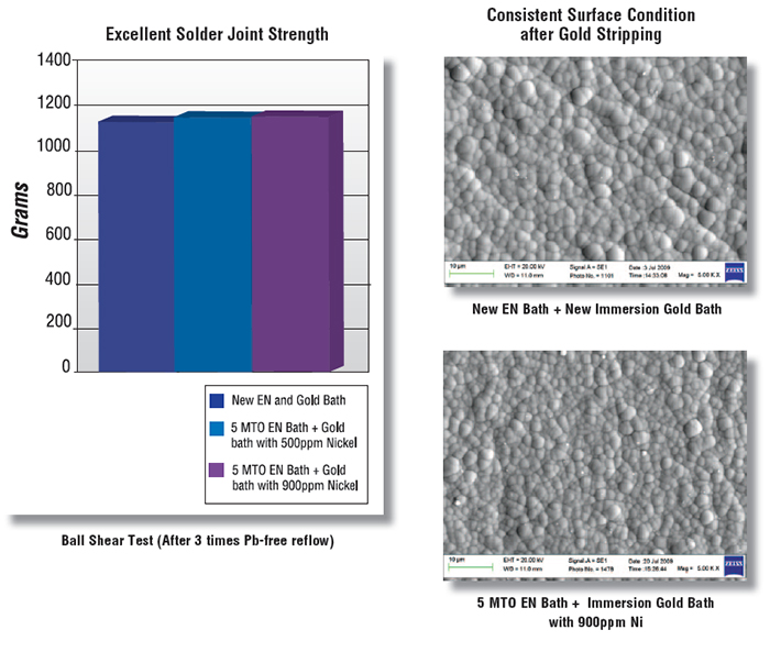 Dow Electronic Materials to Showcase Leading Materials for