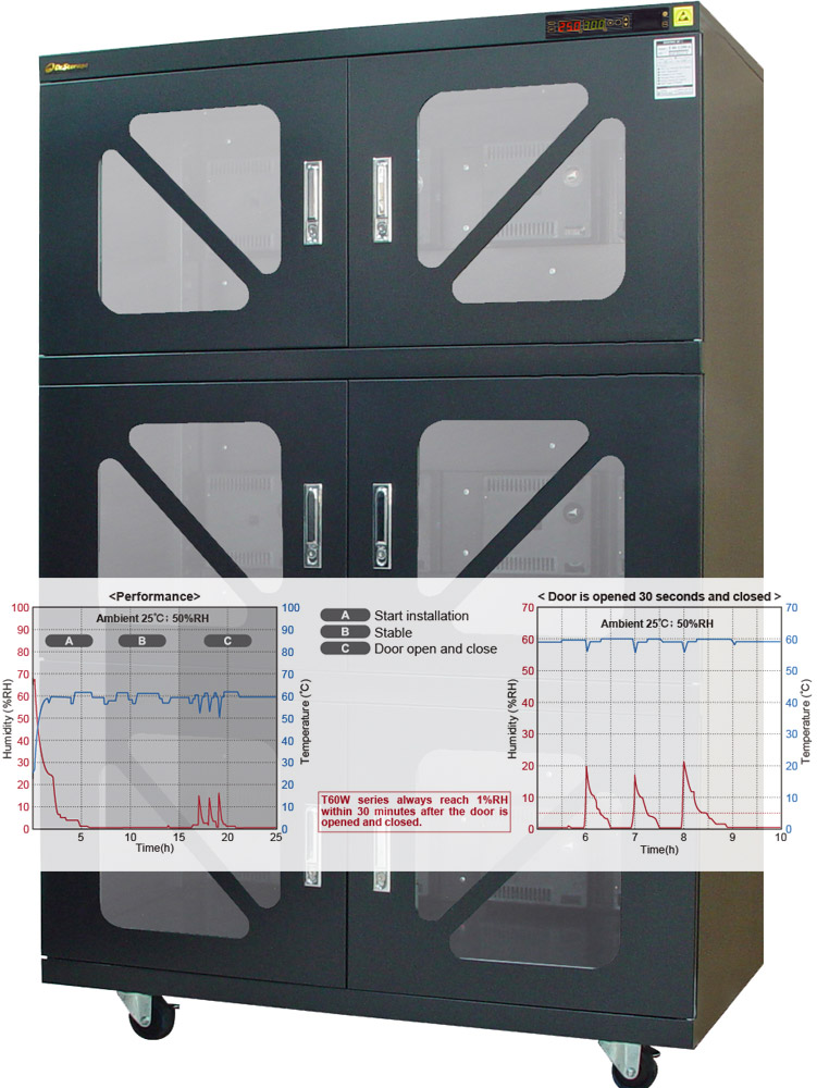 Dr Storage T60w 1200 6 Baking Dry Cabinets For Msds