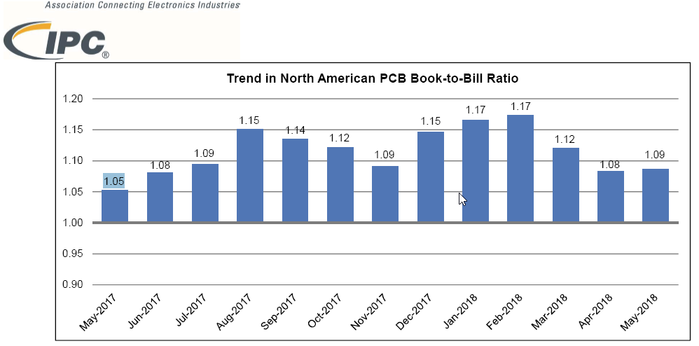 Figure 1. Trend in North American PCB Book-to-Bill Ratio. ©IPC