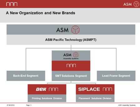 ASM Pacific Technology (ASMPT) – Organization and Product Brands