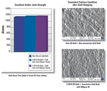 AUROLECTROLESS™ SMT 520 Immersion Gold provides a cost-effective solution that permits operation at low gold salt concentrations to reduce gold consumption in ENIG (Electroless Nickel Immersion Gold) processes.