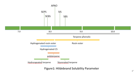 Figure.1 Hildebrand solubility parameter of common tackifiers © Foreverest Resources Ltd.