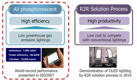 Konica Minolta's dual approach to OLED lighting and important milestones. Source: Konica Minolta