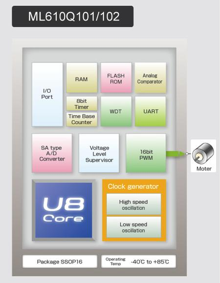 ML610Q101 / Q102 are high performance FLASH ROM 8-bit microcontrollers built around LAPIS Semiconductor's well proven 8bit RISC