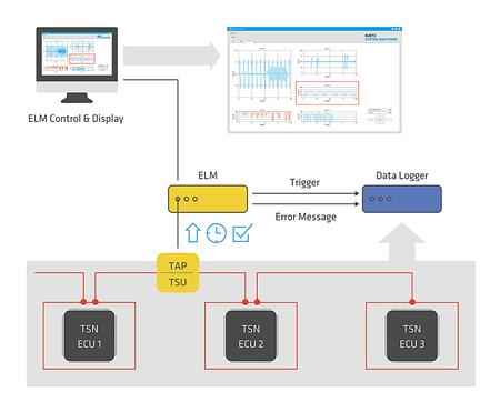 The Ethernet Live Monitor scans data frames on the bus directly without influence on the original network.