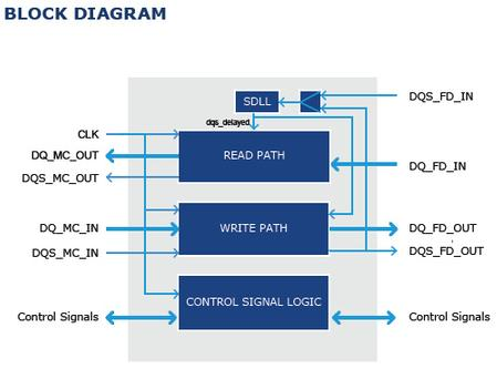 The SDLL-NANDFLASH-PHY IP core allows to work with ONFi 1.x and 2.x compliant High-Speed NAND Flash memories.