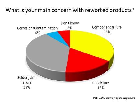 Bobs survey of rework failures