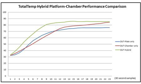 The Performance Advantage of the Hybrid Benchtop Chamber