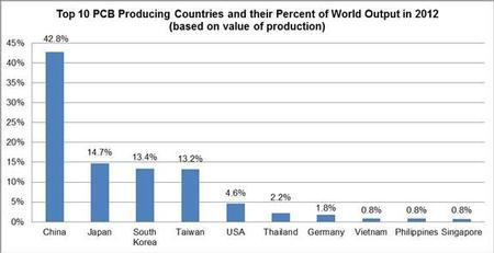 """Top 10 Producing Countries and their Percent of World Output in 2012"" chart."