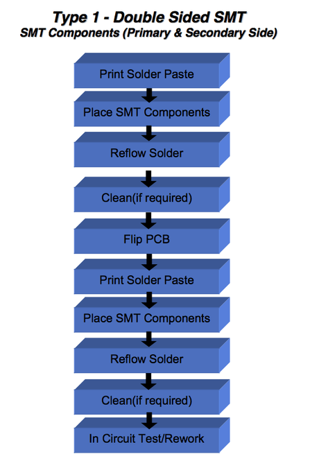 for more image and full article visit: http://www.smthelp.com/surface-mount-assembly-classifications-for-ems/