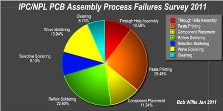 IPC/NPL PCB Assembly Process Failures Survey 2011