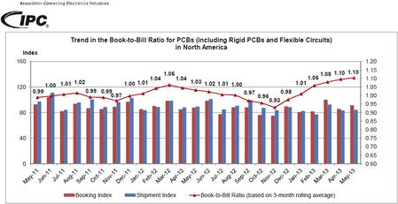 Trend in the Book-to-Bill Ratio for PCBs (including Rigid PCBs and Flexible Circuits) in North America