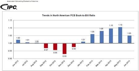 Trends in North American PCB Book-to-Bill Ratio