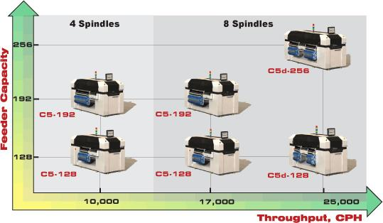 C5 Series SMD Placement Machines