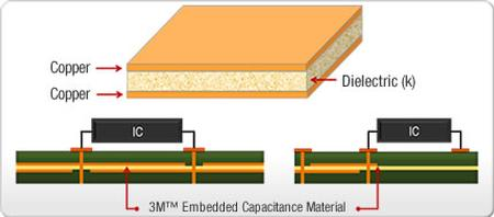 A High Performance Embedded Capacitance PCB Laminate