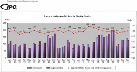 Trends in the Book-to-Bill Ratio for Flexible Circuits