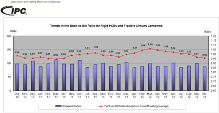 Trends in the Book-to-Bill Ratio for Rigid PCBs and Flexible Circuits Combined.