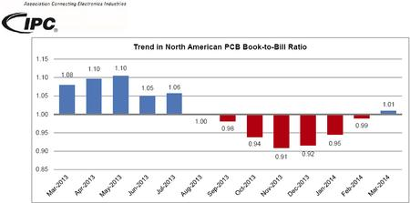 Trend in North American PCB Book-to-Bill Ratio.