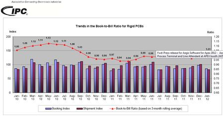 Trends in the Book-to-Bill Ratio for Rigid PCBs