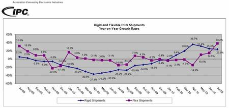 Rigid and Flexible PCB Shipments Year-on-Year Growth Rates