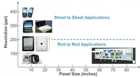 Sheet-2-Sheet or Roll-2-R0ll? Source: Applied Materials.