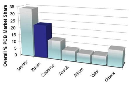 Overall PCB Market Share - Zuken #2 with 23%. Source: Gary Smith EDA, Feb. 2011