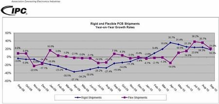 Rigid and Flexible PCB Shipments Year-on-Year Growth Rates.