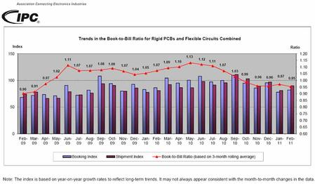 Trends in the Book-to-Bill Ratio for Rigid PCBs and Flexible Circuits Combined