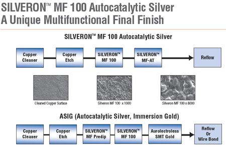 SILVERON™ MF 100 Autocatalytic Silver with Immersion Gold has been developed as a high-performance replacement for immersion silver and ENEPIG (Electroless Nickel Electroless Palladium Immersion Gold).