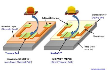 SinkPAD's PCB design makes a great difference to thermal management efficiency