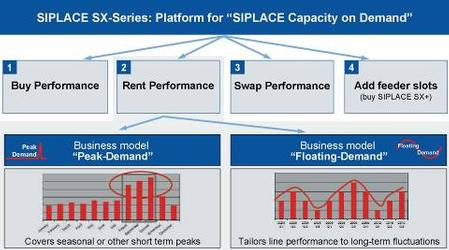 "With the SIPLACE capacity-on-demand business models ""Peak Demand"" and ""Floating Demand"