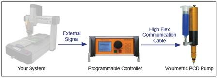 Figure 2: Standard integration for automated machine.