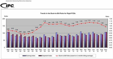 Trends in the Book-to-Bill Ratio for Rigid PCBs.