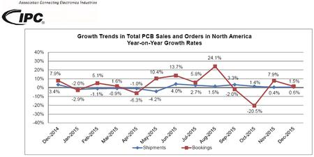 Growth Trends in Total PCB Sales and Orders in North America Year-on-Year Growth Rates.