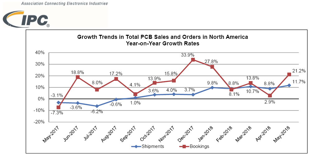 Figure 2. Growth Trends in Total PCB Sales and Orders in North America Year-on-Year Growth Rates. ©IPC