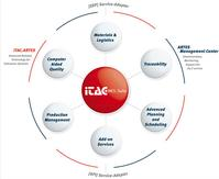 iTAC.MES.Suite, Manufacturing Execution System