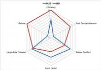A radar chart comparing the current attributes of OLED and LED lighting. Source: IDTechEx