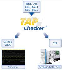 TAPChecker™ is based on a modular platform architecture with central database and individually licensable modules for data import and export as well as automatic test vector generation.