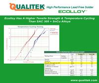 New Alloy ECOLLOY - The Future Of High Performance Lead Free Silver Free Solder