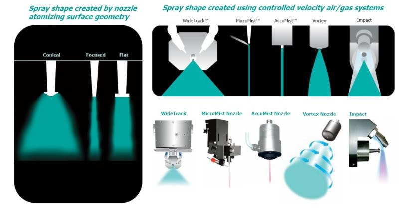 Ultrasonic Spray Nozzles